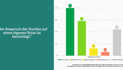 SURVEY: Austrian population strongly supports Kurds right to self-determination