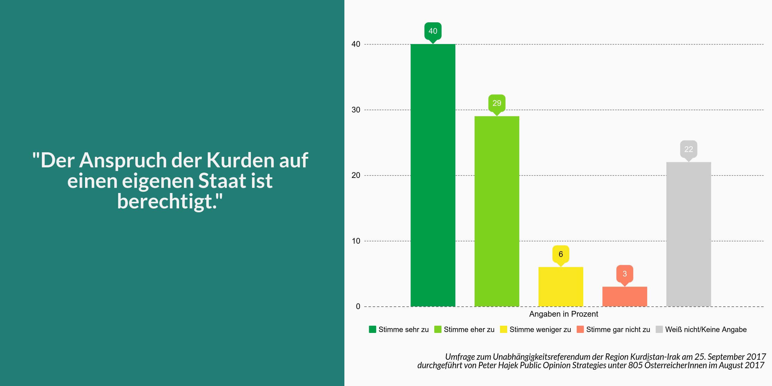 MEINUNGSUMFRAGE: Österreichs Bevölkerung unterstützt Recht der Kurden auf Selbstbestimmung
