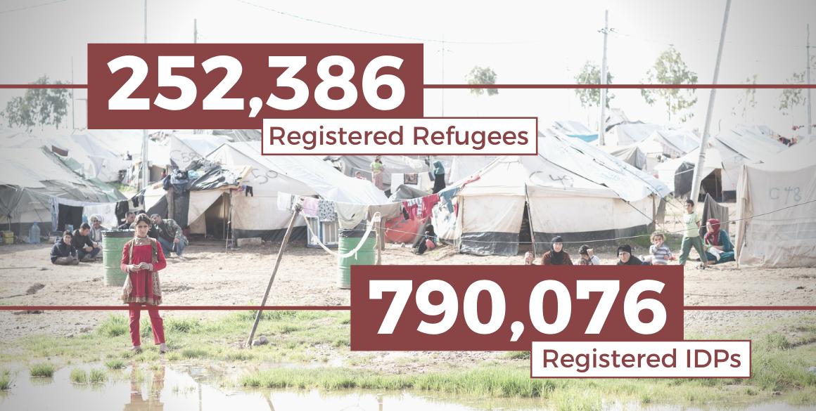 Humanitäre Updates in der Region Kurdistan