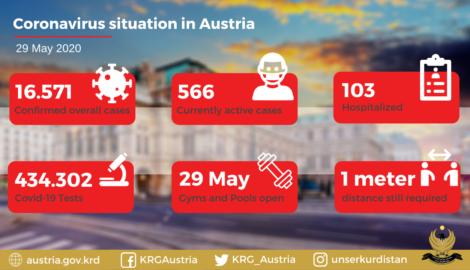 Coronavirus in Austria: Situation Update