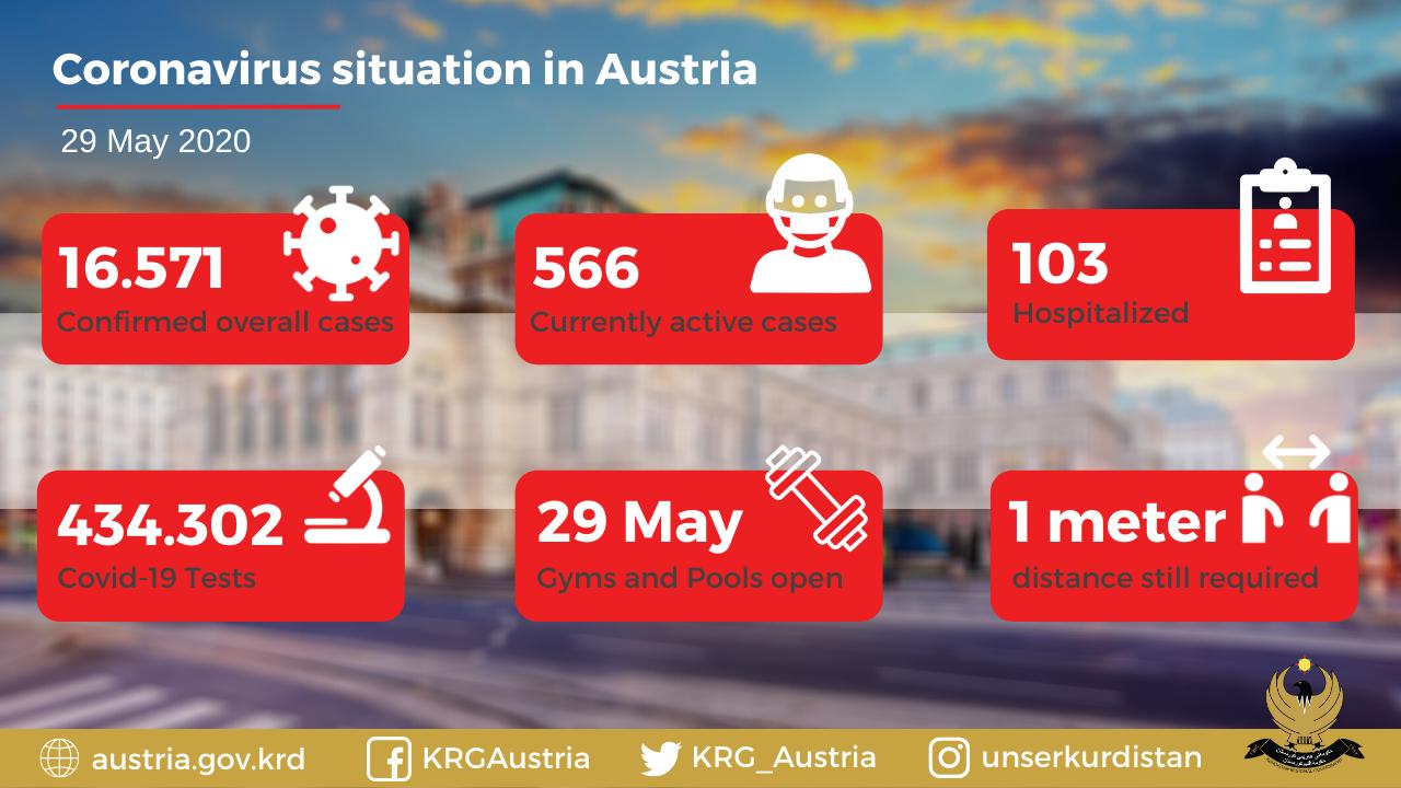 Die Coronavirus-Situation in Österreich
